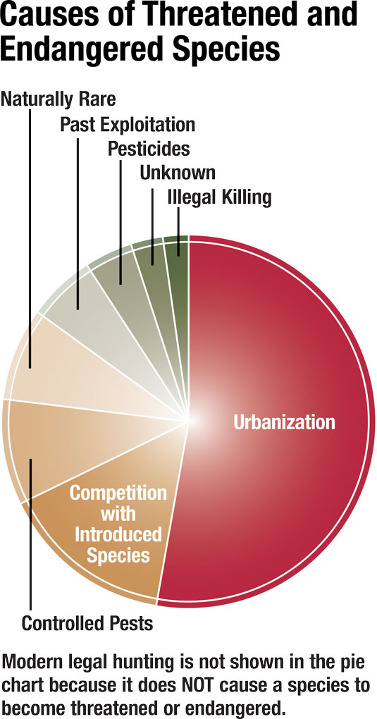 Chart showing causes of species endangerment
